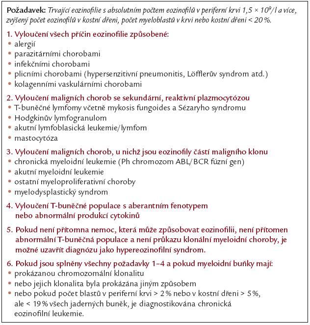 Kritéria chronické eozinofilní leukemie a hypereozinofilního syndromu dle WHO klasifikace (Jaffe 2001).