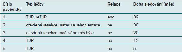 Typ léčby a sledování pacientů.