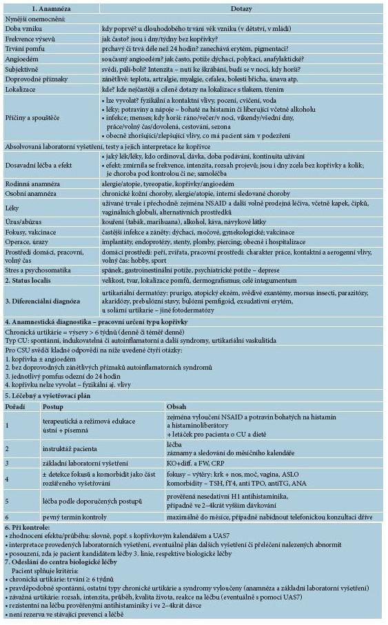 Šablona I. Klinické vyšetření pacienta s CU – ambulantní lékař Cíl: diagnostika a diferenciální diagnostika CU, reakce na léčbu 1. a 2. linie, rozvaha, zda je pacient kandidátem léčby 3. linie, respektive biologické léčby