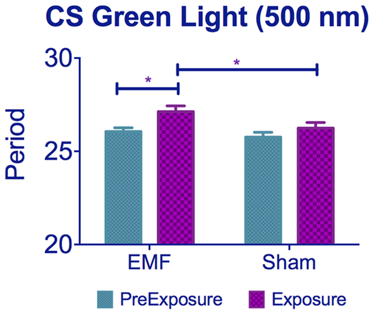 Exposure to 500 nm green light lengthens circadian period under EMF.