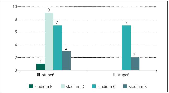 Klasifikace našeho souboru dle Hardyho. Největší zastoupení představují afunkční makroadenomy stupně III (69 %) a stadia C a D (80 %).