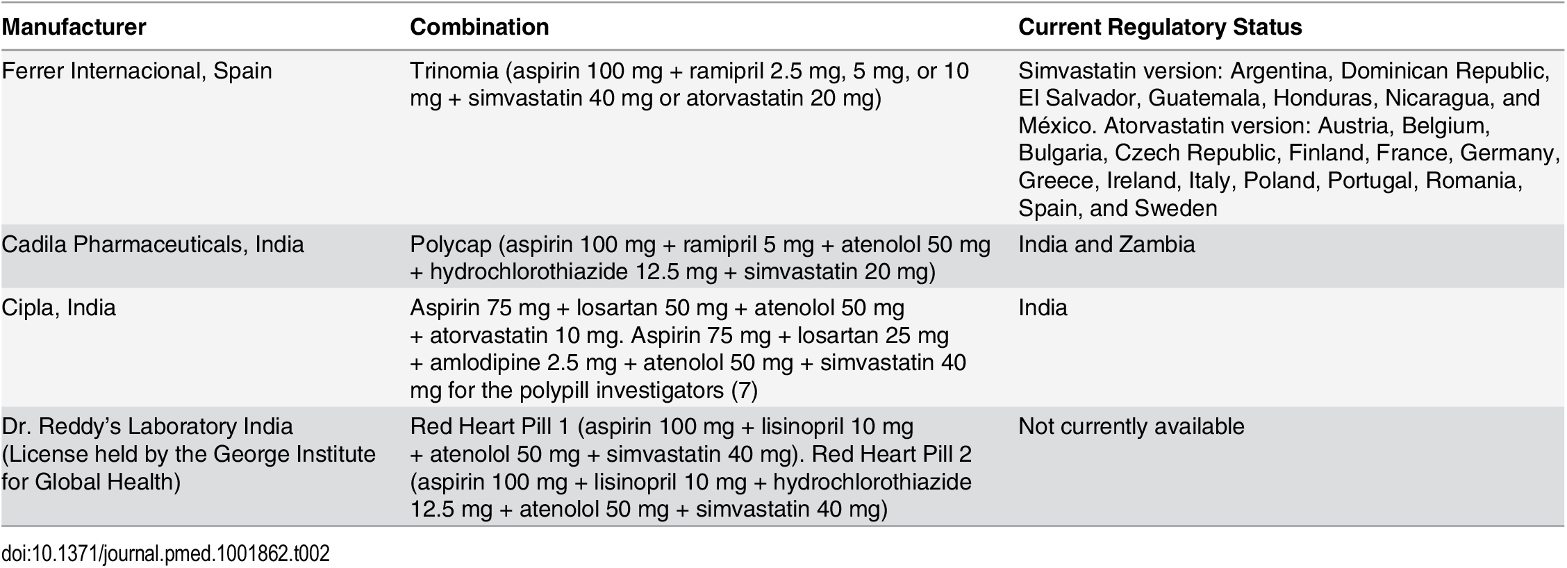 """Manufacturers and regulatory status of fixed-dose combinations for cardiovascular disease prevention [<em class=""""ref"""">10</em>]."""