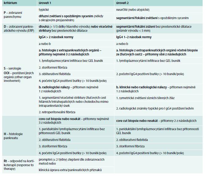 Úroveň 1 a úroveň 2 diagnostických kritérií dle ICDC [1]