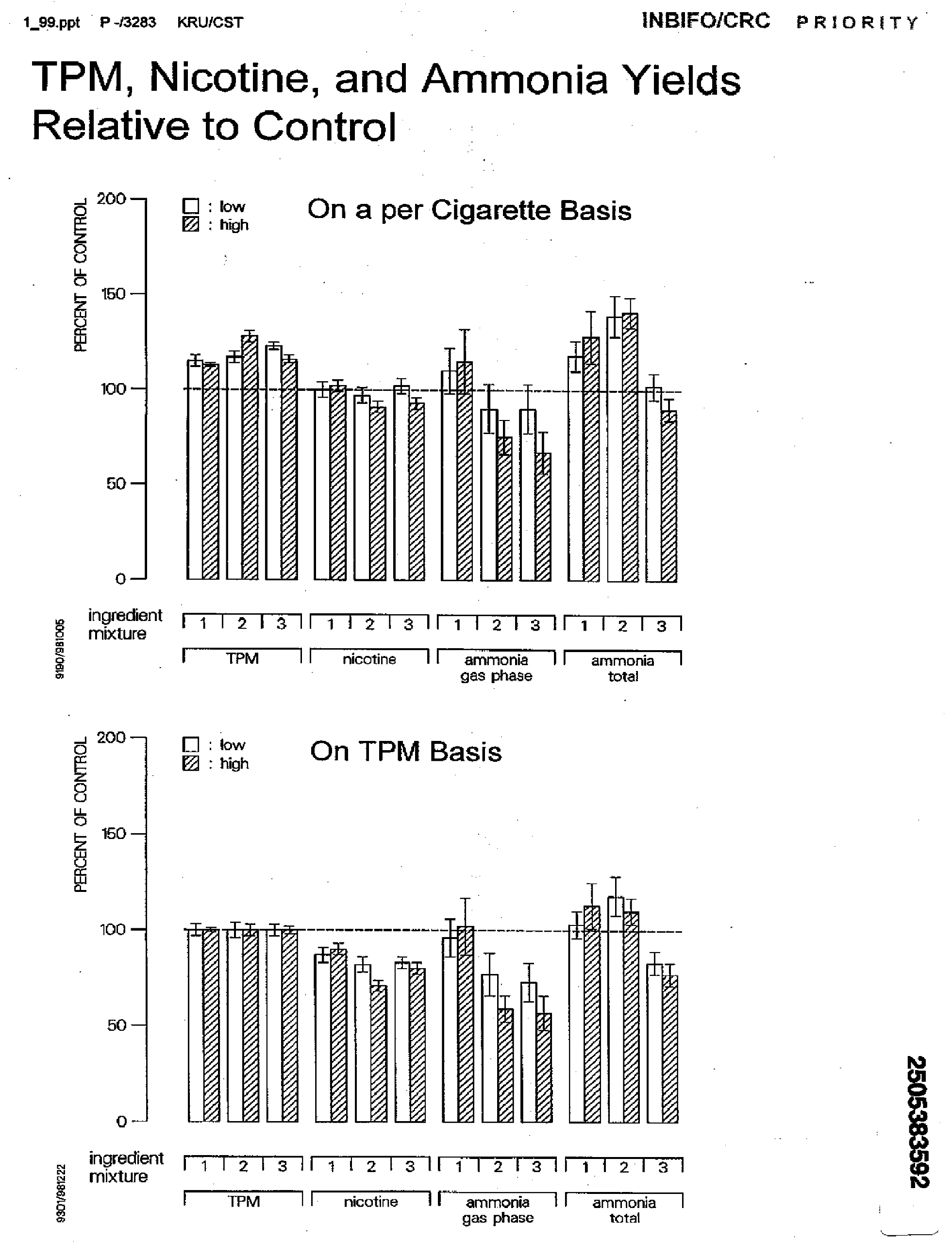 """This result from an internal INBIFO report dated January 1999 shows results for measuring ammonia in Project MIX <em class=""""ref"""">[<b>89</b>]</em>."""