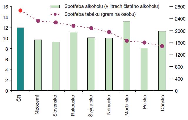 Spotřeba alkoholu a tabáku na osobu a rok Zdroj: OECD Health Data 2007, údaje za poslední dostupný rok Poznámka: Země jsou řazeny podle objemu spotřeby tabáku, která je uvedena na pravé ose v gramech na osobu