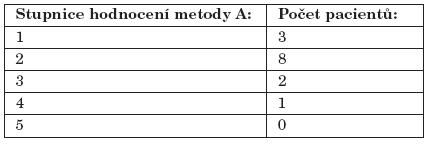 Subjektivní hodnocení metody A.