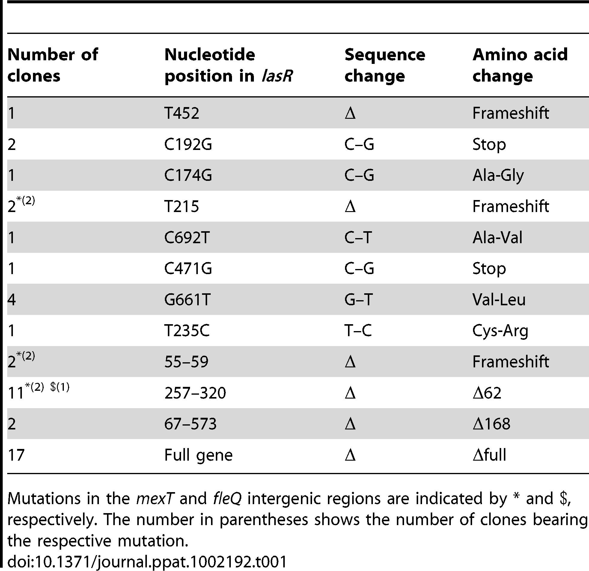 List of clones bearing <i>lasR, mexT</i>, and <i>fleQ</i> mutations.