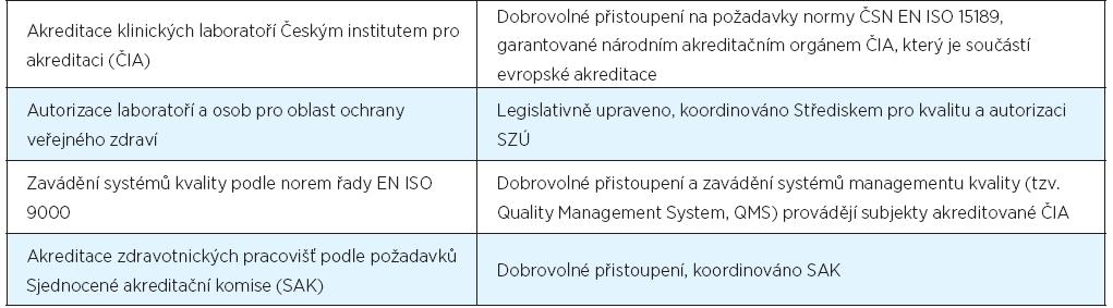 Přehled dobrovolných aktivit ke zvyšování kvality zdravotní péče v ČR