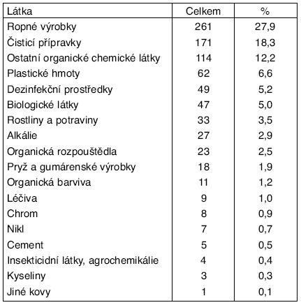 Příčiny iritačních dermatitid v ČR v období 1992–2004
