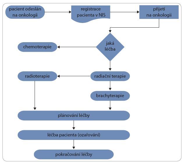 Obrázek ilustruje rozhodovací proces o postupu léčby pacienta na oddělení radiační onkologie [4].