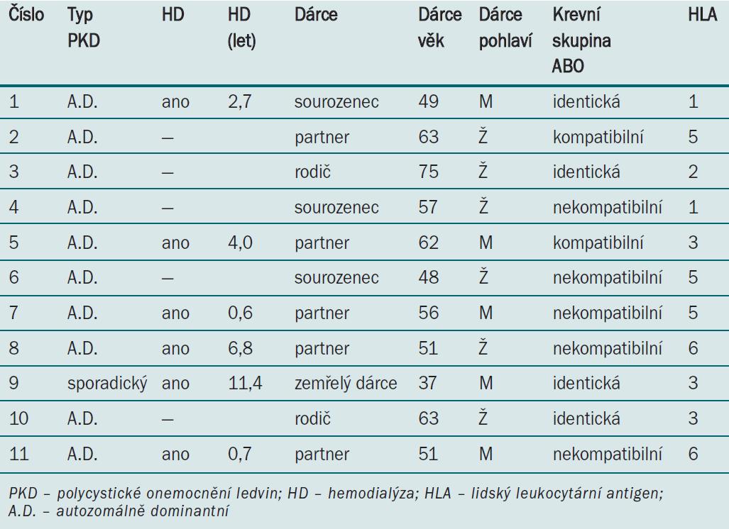 Předoperační parametry (dialýza a transplantace).