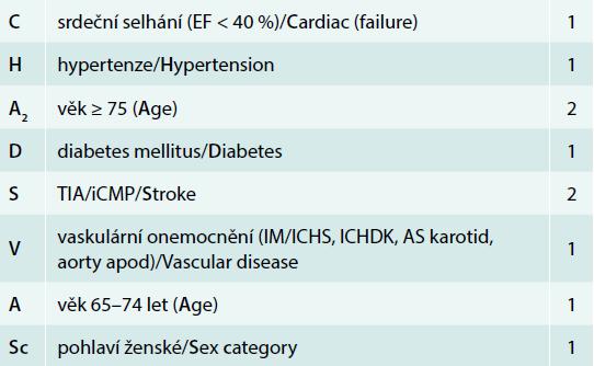 CHA2DS-VASc skóre – škála užívaná k hodnocení výše rizika vzniku tromboembolických komplikací u pacientů s fibrilací síní (nahradila starší verzi CHADS2 skóre). Pacienti se skóre ≥ 2 jsou indikováni k perorální antikoagulační léčbě, u pacientů s rizikem 1 se antikoagulační léčba spíše doporučuje. Pacienti bez rizikových faktorů antikoagulační léčbu nevyžadují.