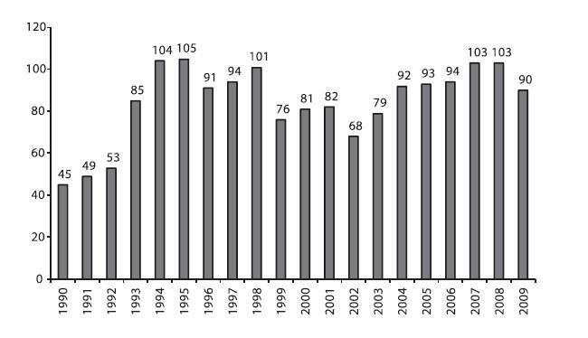 Počet zemřelých dárců orgánů v IKEM na 1 milion obyvatel v letech 1990–2009