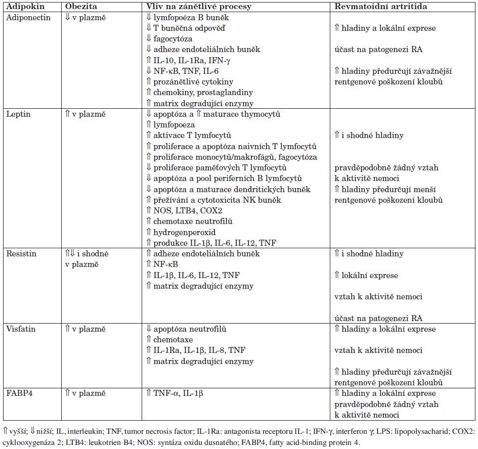 Význam adipokinů u obezity a zánětlivých onemocnění, včetně revmatoidní artritidy (upraveno podle ref. 23).