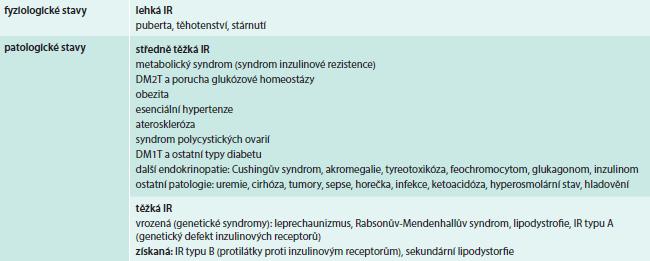 Klinické stavy spojené s poruchou účinku inzulinu