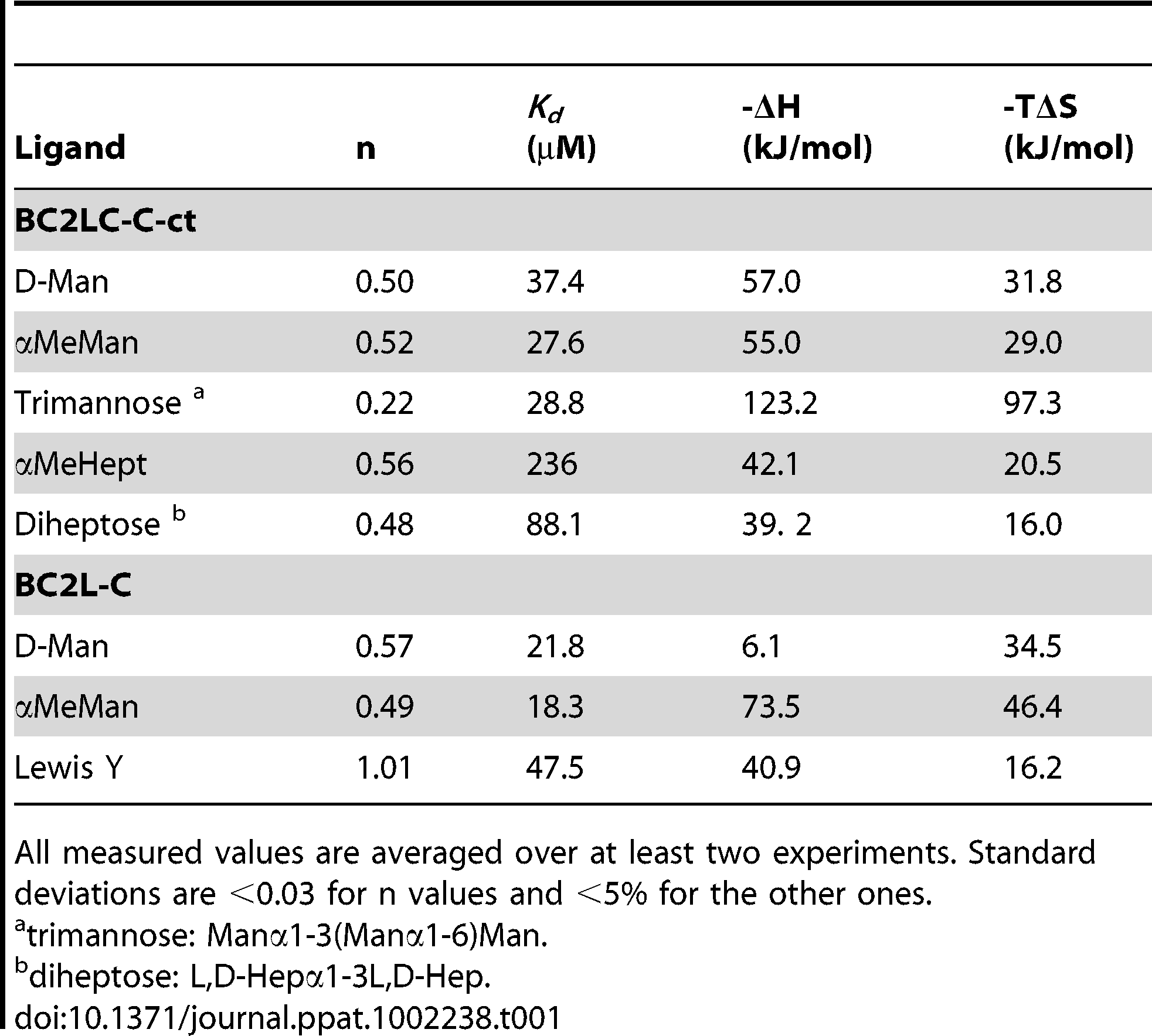 Microcalorimetry titration data for the binding of monosaccharides and oligosaccharides to BC2L-C and BC2L-C-ct.
