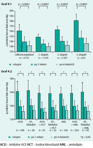 Změny klinického krevního tlaku v průběhu studie PIANIST (graf 4.1 celkově, graf 4.2 v závislosti na předchozí antihypertenzní medikaci)