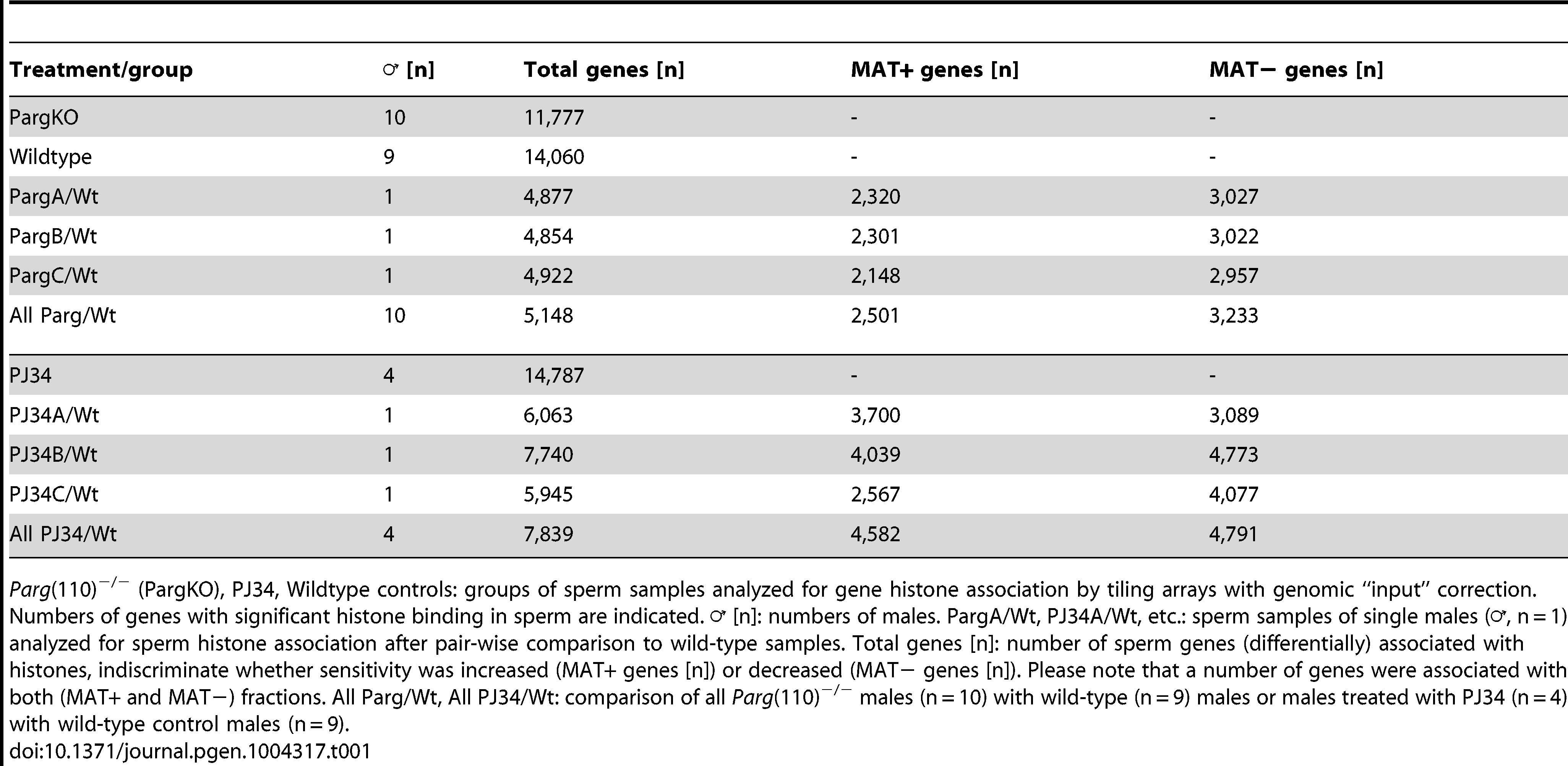 Genes associated with MNase-sensitivity.