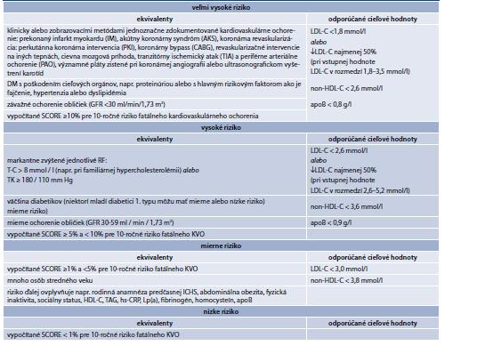 Tab. 15.7 | Úrovne rizika a odporúčané cieľové hodnoty pre LDL-C, non-HDL-C, apoB