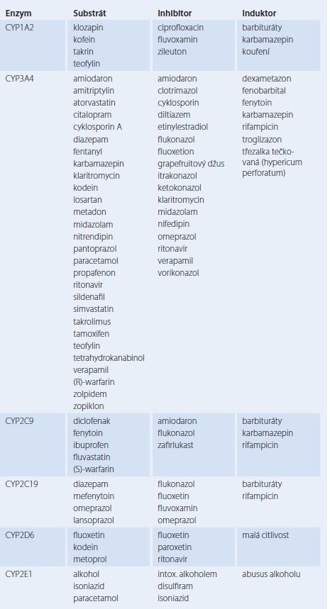 Enzymy CYP a jejich nejdůležitější substráty, inhibitory a induktory.