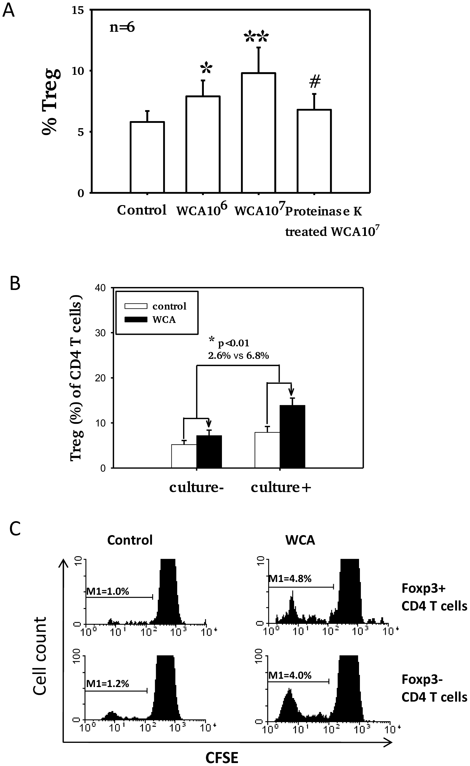 Pneumococcal WCA stimulation induces proliferation of Treg.