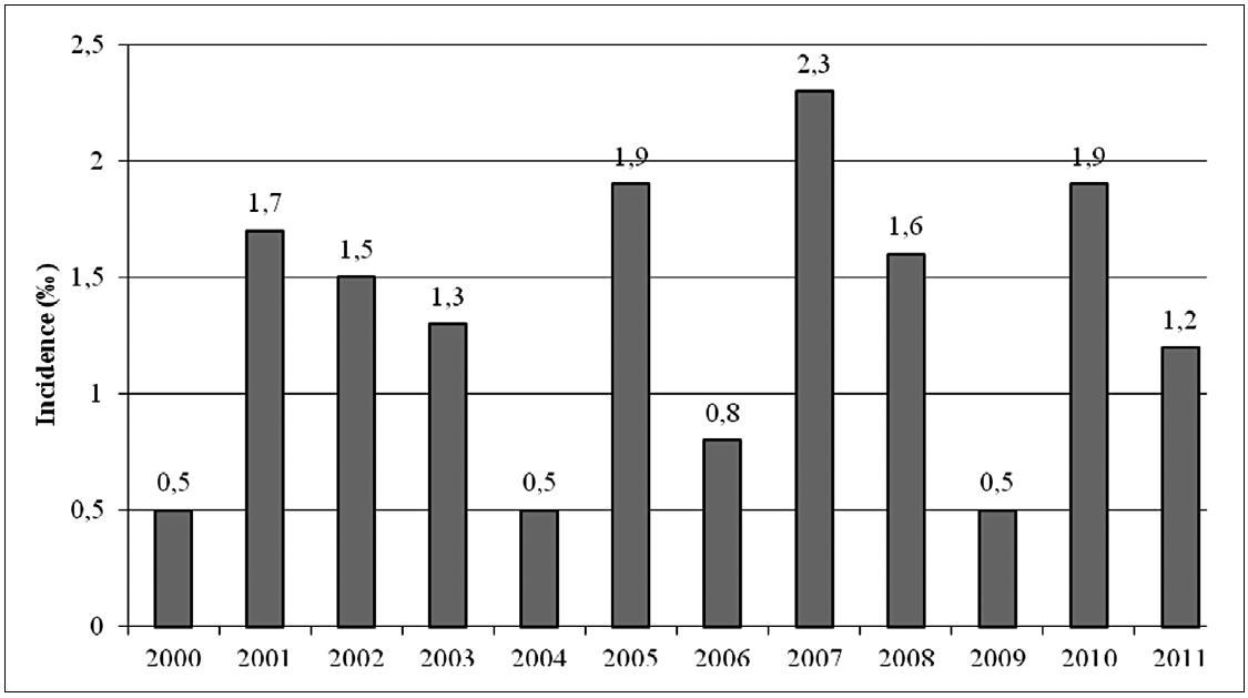 Incidence Kell aloimunizace těhotných žen v I. trimestru těhotenství v olomouckém regionu v letech 2000–2011