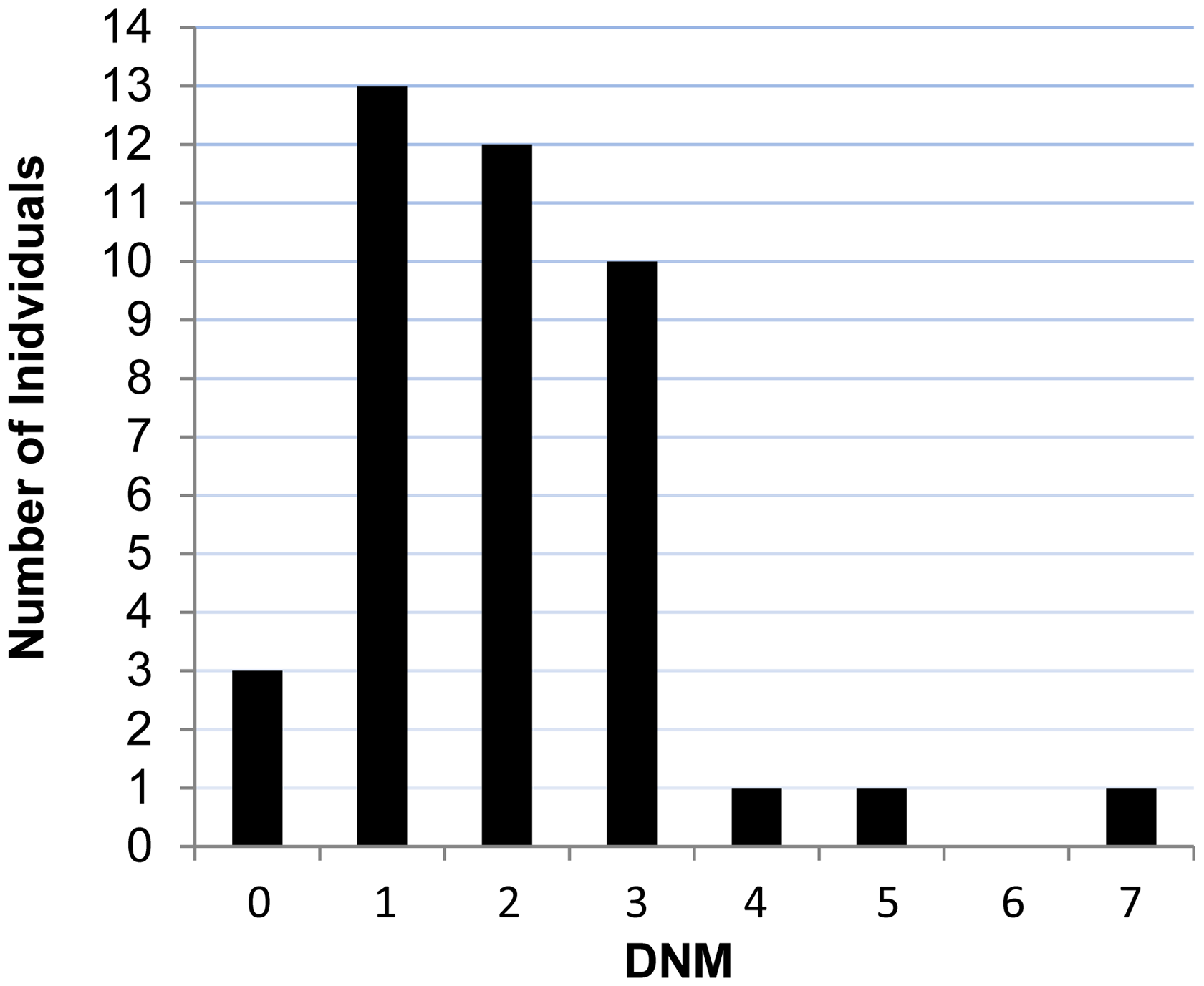 Number of DNMs per affected individual in each trio.
