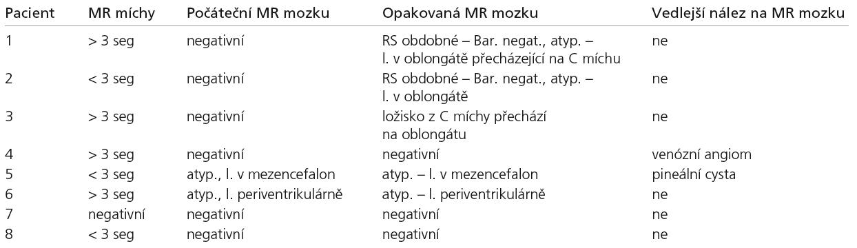 MR nálezy, MR míchy hodnoceno, zda je intramedulární ložisko větší nebo menší než je výška tří obratlových těl.  MR mozku, nález rozdělen do čtyř skupin, RS podobný, atypický, nespecifický, negativní. U skupiny RS podobné je hodnoceno, zda nález na MR splňuje Barkhofova kritéria (revidovaná McDonaldova kritéria) [12,13].