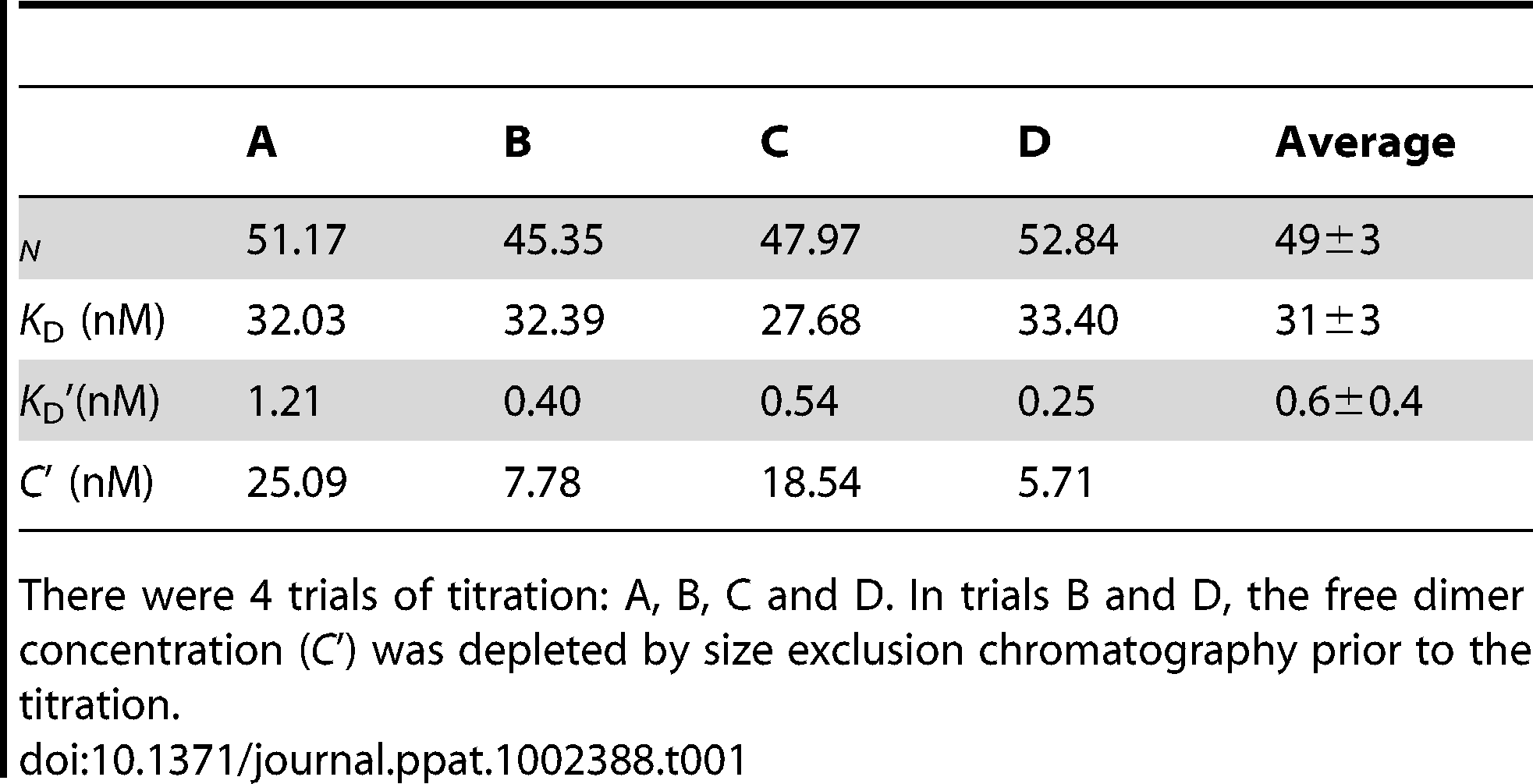 Curve fits for titrations of Cp183 capsid by SRPKΔ.