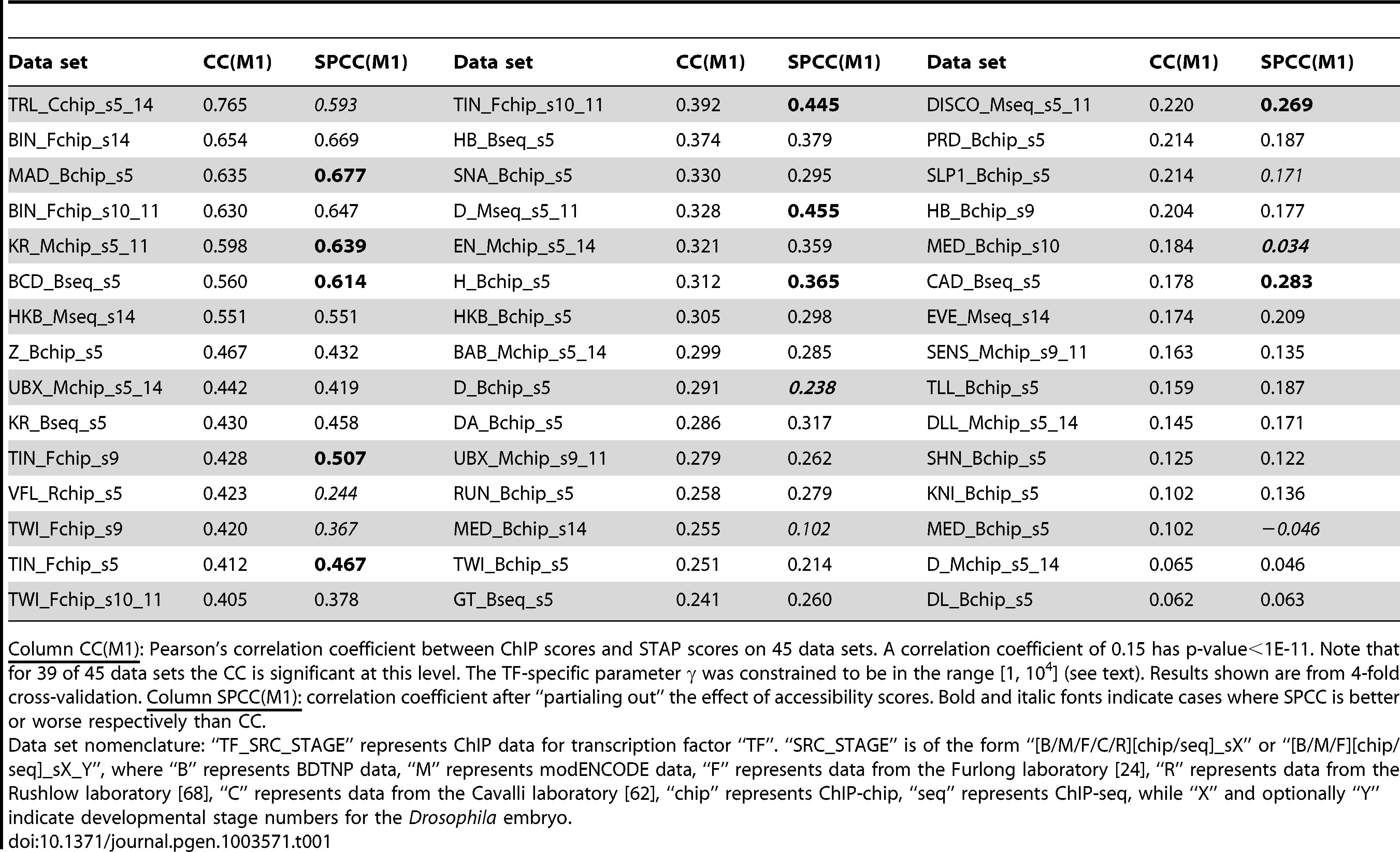 Evaluation of single motif STAP model on 45 TF-ChIP data sets.