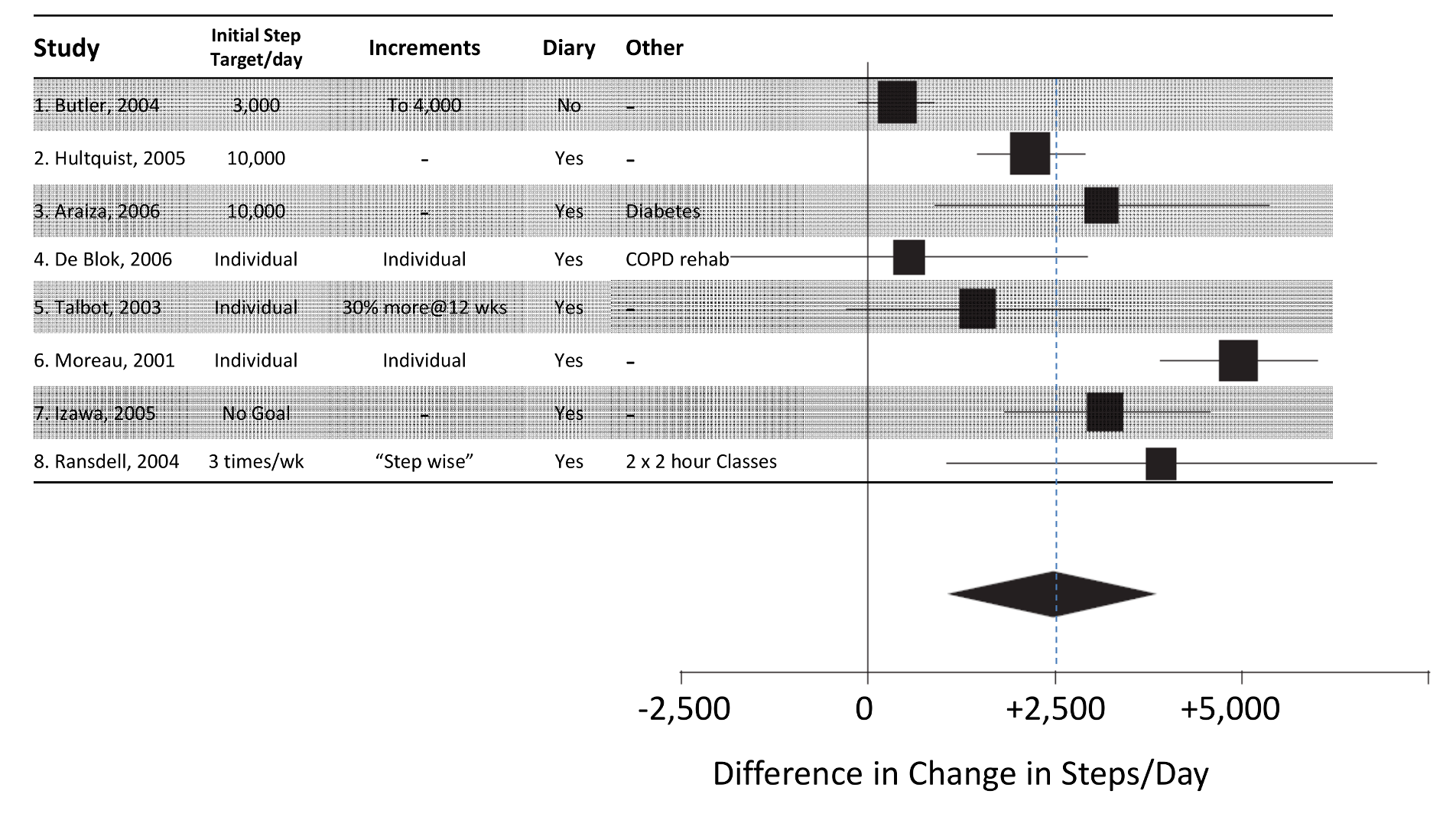"""Trials of pedometer interventions to increase physical activity <em class=""""ref"""">[18]</em>: table of intervention elements of studies with forest plot of effect."""