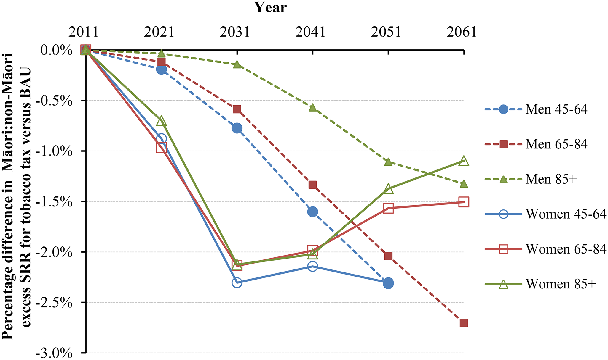 """Projected percentage changes in ethnic inequalities in all-cause mortality rates for 10% increases in tobacco tax per annum from 2011 to 2031—Standardized rate ratios (SRR; percentage change in """"excess"""" SRR or SRR-1)."""