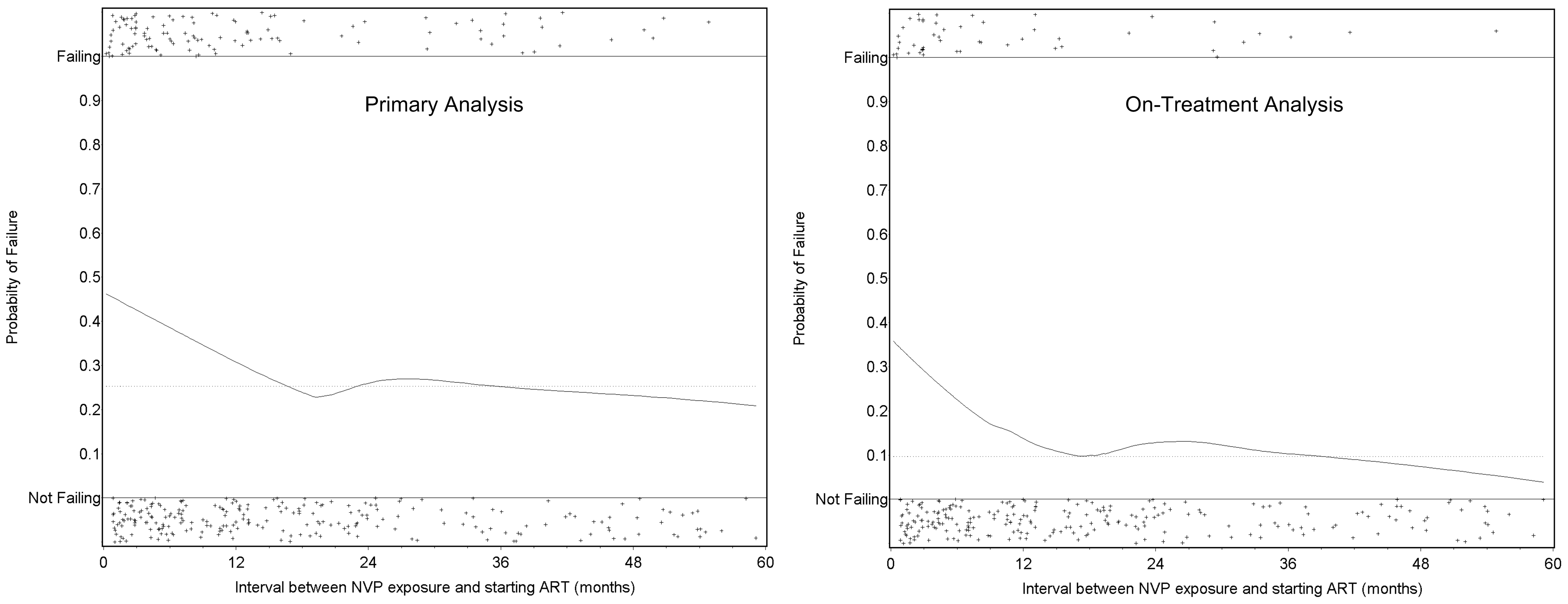 Time between exposure to single-dose NVP and starting antiretroviral therapy and the probability of treatment failure in the NNRTI Response Study—Zambia, Kenya, Thailand (2005–2008).