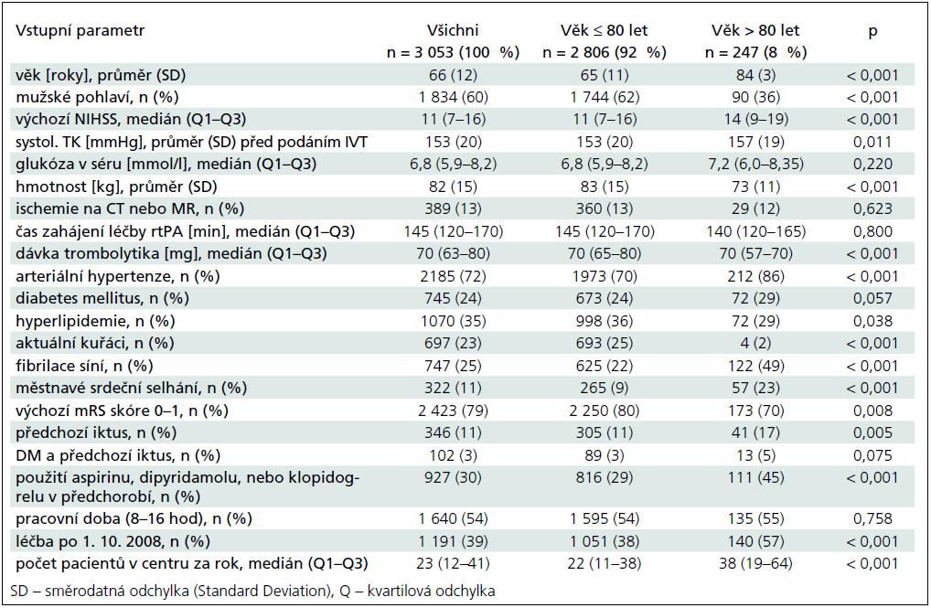 Základní charakteristiky všech pacientů a pacientů ≤ 80 let a > 80 let věku.
