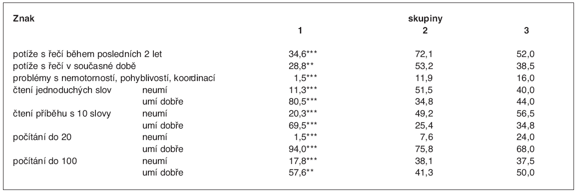 Frekvence poruch psychomotorického vývoje podle údajů matky (%)