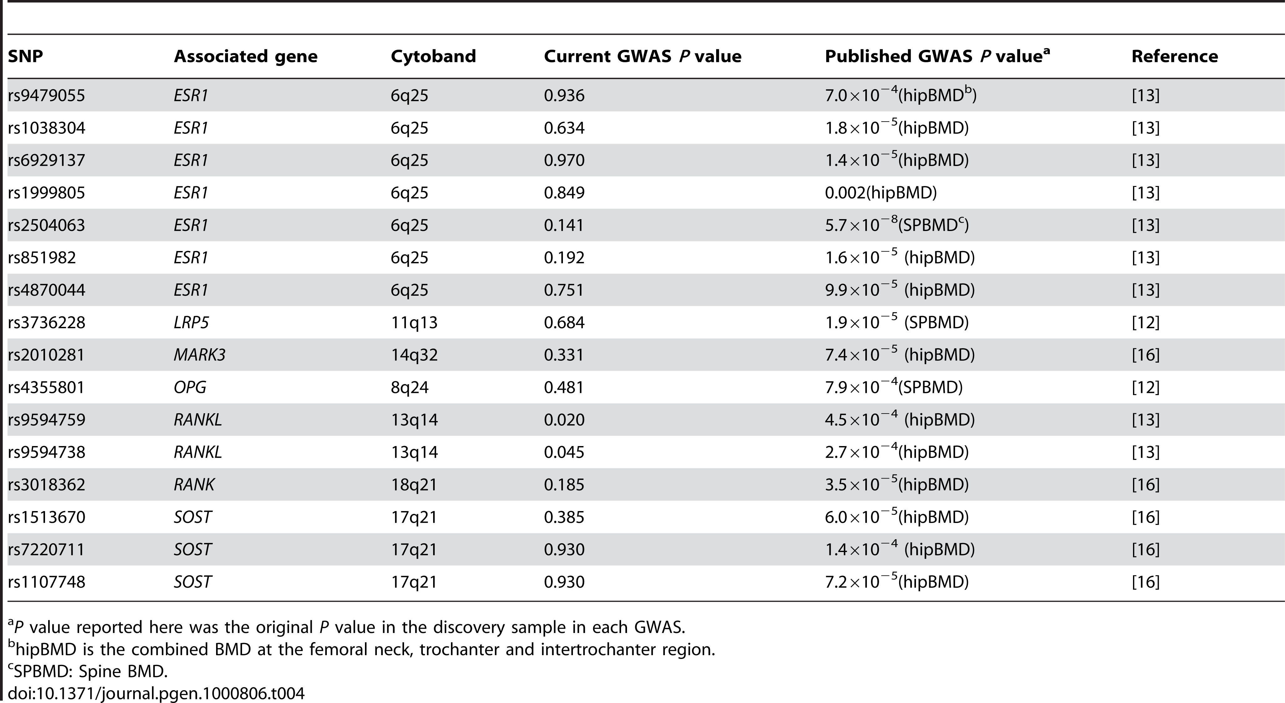 Comparison of the previous GWAS for BMD and the current GWAS.