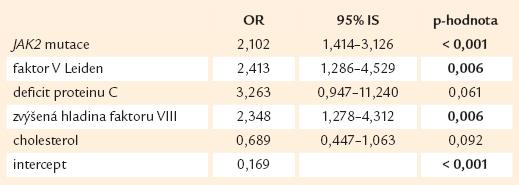 Výskyt velkých trombóz v závislosti na rizikových faktorech (n = 689).