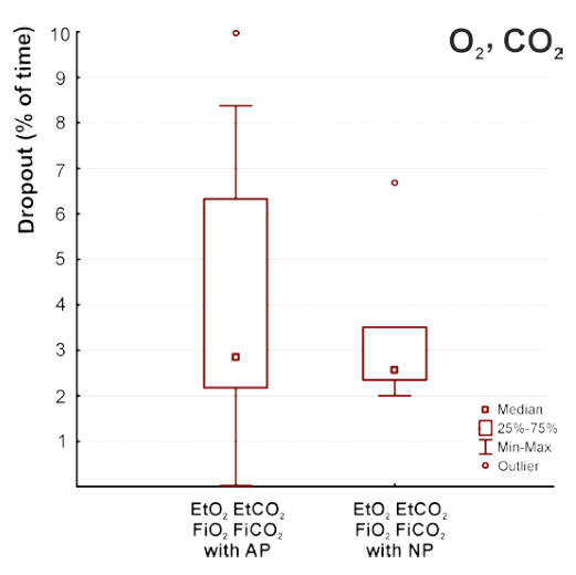 Fig. 6: Duration of dropouts in evaluation of oxygen and carbon dioxide parameters during breathing trial in the snow. AP—breathing with a one-liter air pocket in the snow, NP—breathing in the snow without an air pocket.