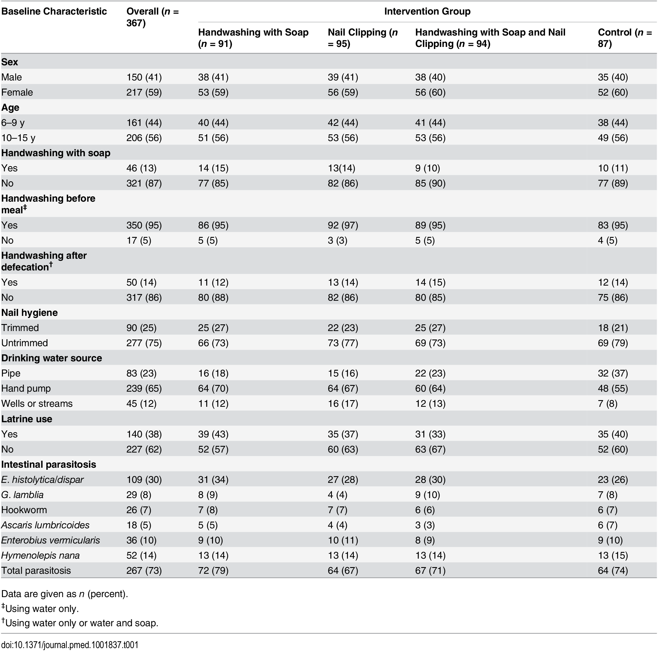Baseline demographic, hygiene, and intestinal parasitosis characteristics by intervention group (<i>n =</i> 367).