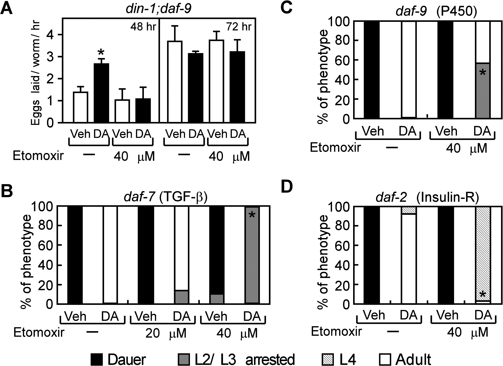 Aerobic lipid metabolism is required for DAF-12 to promote reproductive growth in <i>C</i>. <i>elegans</i>.