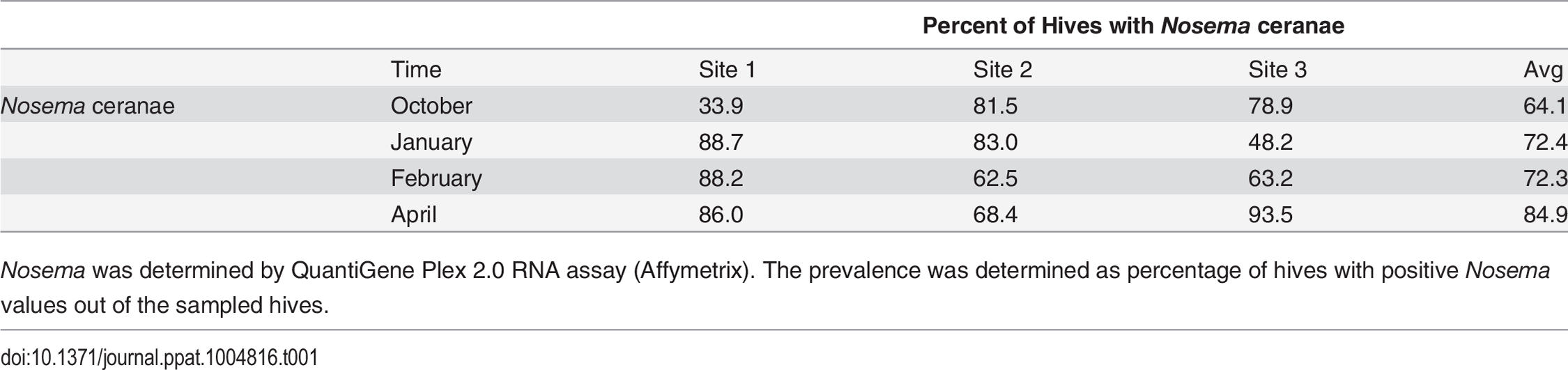 Nosema prevalence by location and collection time.