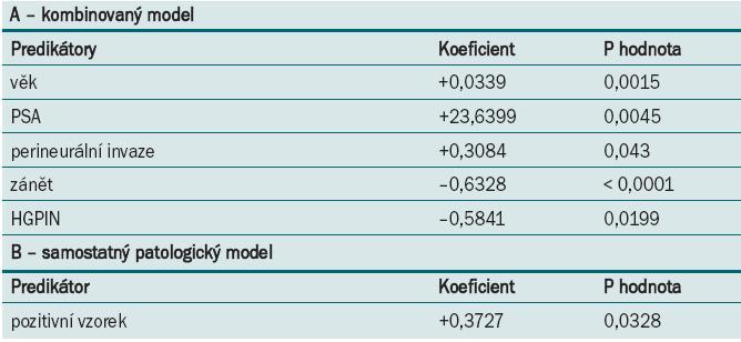 Multivarietní logistická regresní analýza významných faktorů. Upgraded skupina.