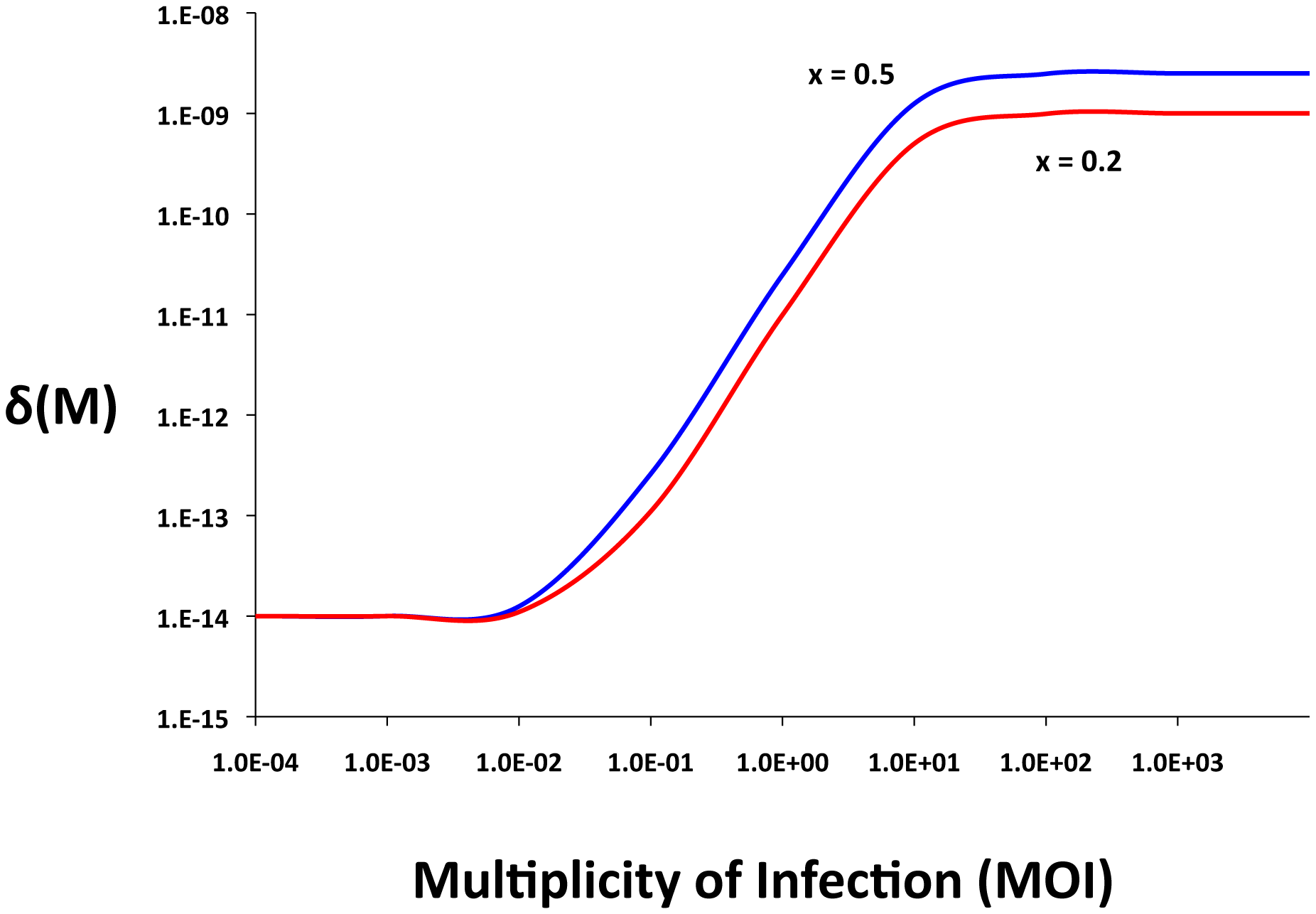 Adsorption rate as a function of the multiplicity of infection (MOI), δ<sub>MIN</sub>=10<sup>−14</sup>, δ<sub>MAX</sub>=5×10<sup>−9</sup>, <i>x</i>=0.5, or x=0.2 <i>q</i>=10<sup>2</sup>, and <i>n</i>=2.
