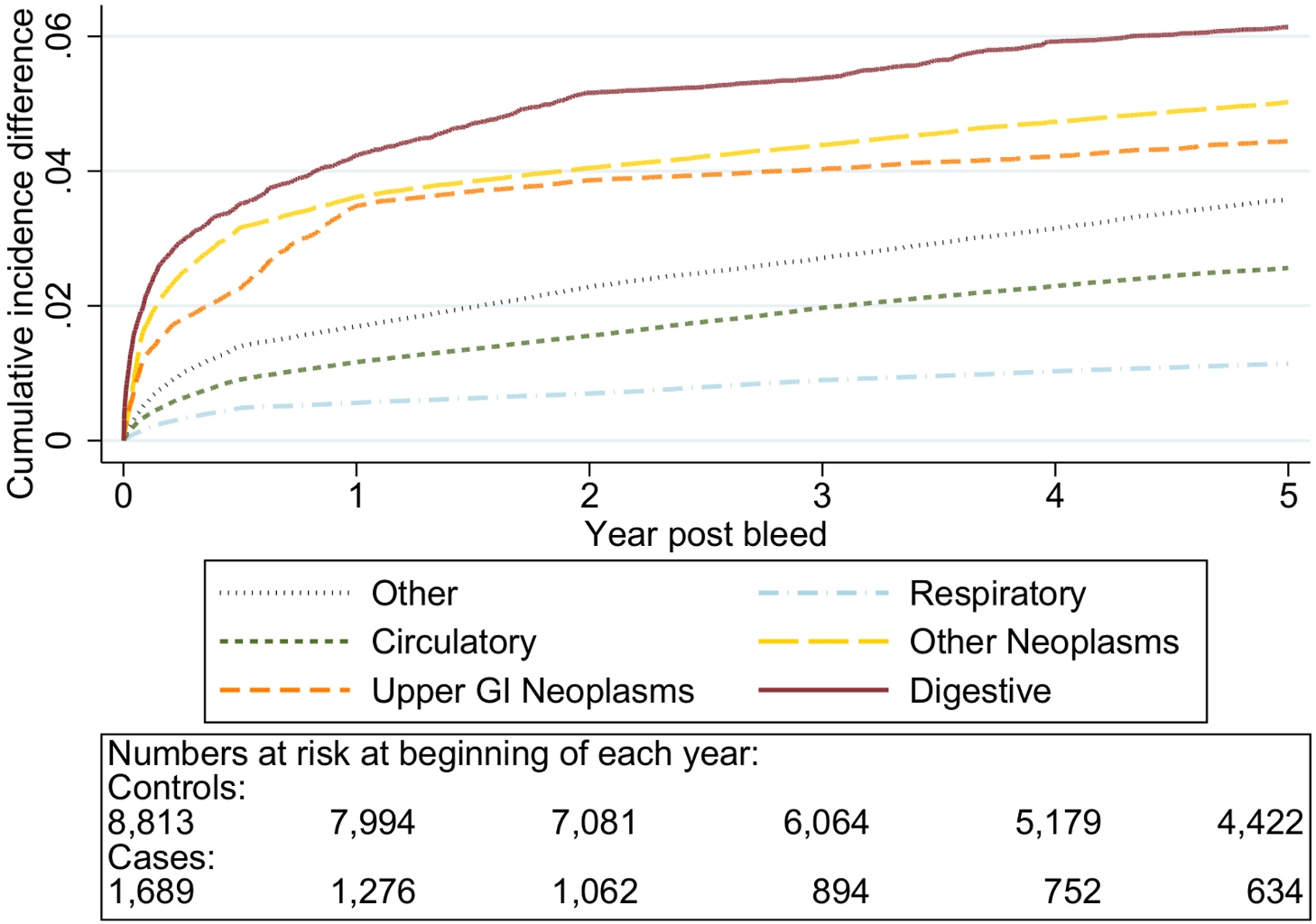 Excess cumulative incidence function for each cause of death following non-variceal bleeding 50–59 y.