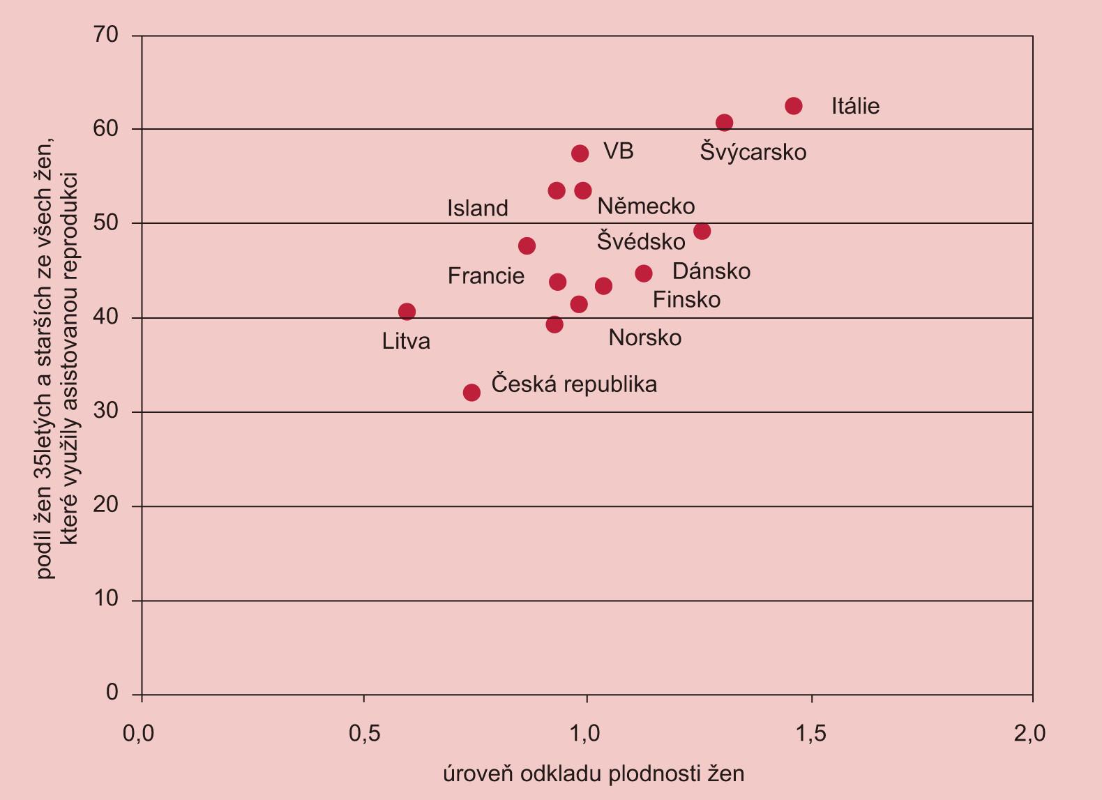 Evropské státy z hlediska úrovně odkladu plodnosti a zastoupení starších žen na asistované reprodukci v roce 2006 (úroveň odkladu plodnosti je měřena poměrem míry plodnosti žen ve věku 30+ a míry plodnosti žen věku 20–29. Hodnota vyšší než 1 znamená, že celková plodnost žen ve věku 30 a starších dosahuje vyšší úrovně než plodnost žen ve věku 20–29 let).