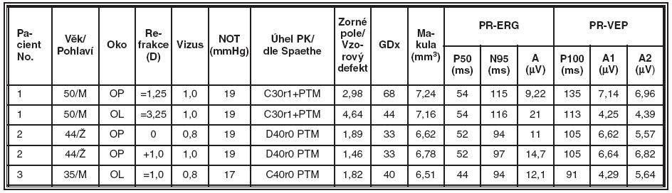 Skupina nemocných s primárním glaukomem s otevřeným úhlem (POAG), souhrnné výsledky jednotlivých typů vyšetření v této skupině
