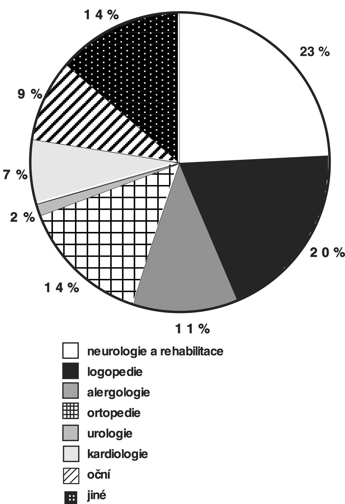 Dispenzarizace dětí počatých po ICSI v odborných poradnách (dispenzarizováno n=94 ze souboru 13