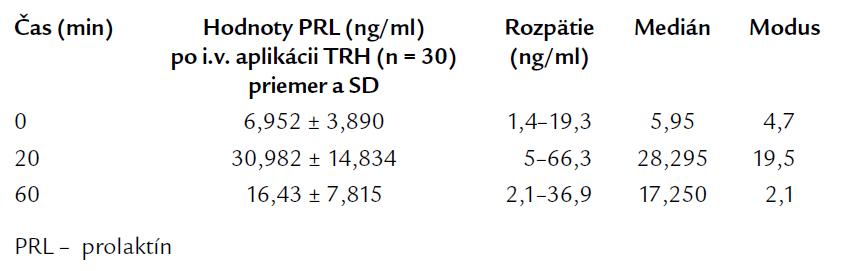 Bazálne a TRH testom stimulované hodnoty PRL u kontrolnej skupiny.