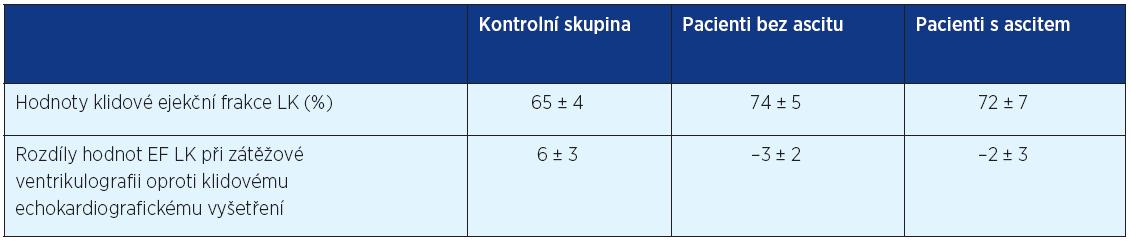 Srovnání hodnot ejekční frakce LK (%) u pacientů za klidových podmínek a rozdíl změny oproti hodnotám EF LK při zátěžové ventrikulografii (volně podle 19)