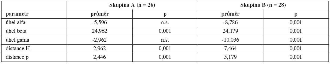 Porovnání změn průměrných hodnot sledovaných parametrů v klidu a při Valsalvově manévru ve skupinách A a B
